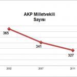 AKP Milletvekili Sayısı - Dirilme