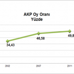 AKP Oy Oranı - Dirilme