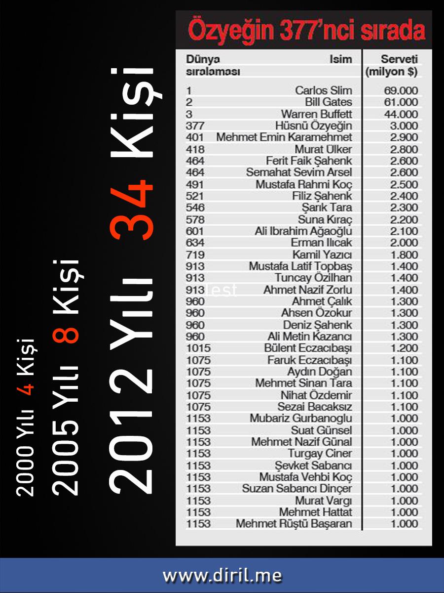 2012-12-30_DolarMilyarderleri_DIK